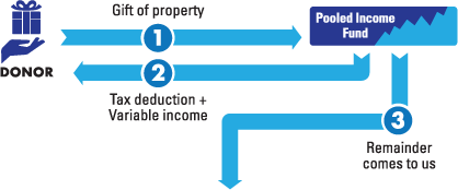 Pooled Income Fund Diagram